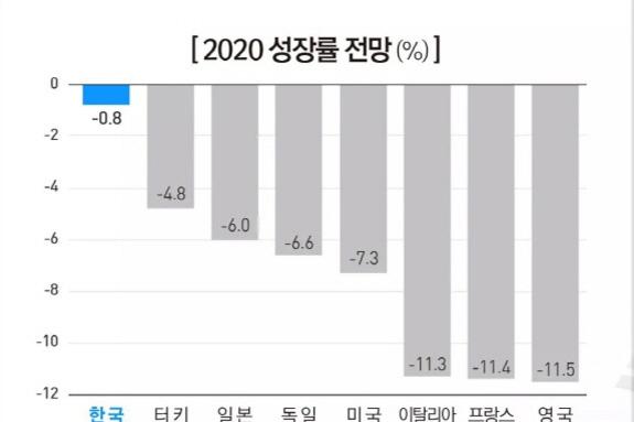 "OECD, ""37개국 중 한국 경제성장률 1위 –0.8 전망"""